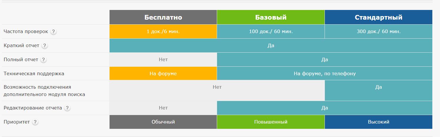 ru Антиплагиат экспресс Антиплагиат проверка онлайн Антиплагиат проверка онлайн
